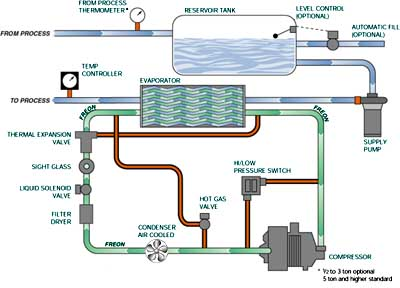 Chilled Water System Schematic http://www.en-plasinc.com/Air_and_Water_Cooled_Portable_Chillers_s/168.htm