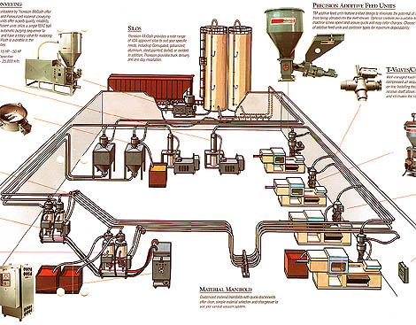Thoreson McCosh Central Systems